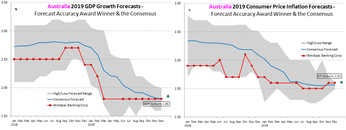 Australia Forecast Accuracy 2019