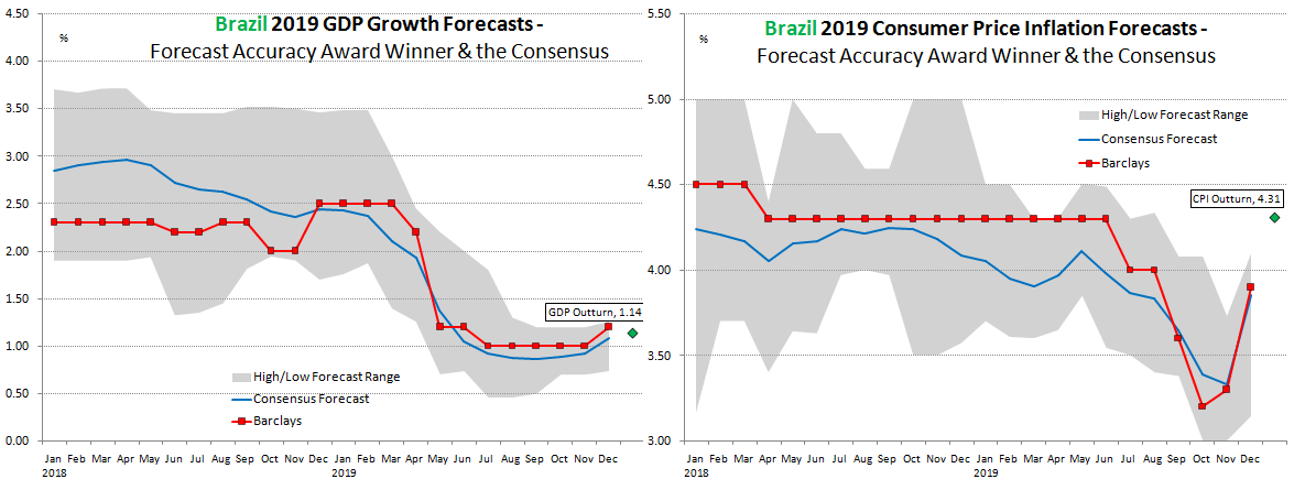 Brazil Forecast Accuracy 2019