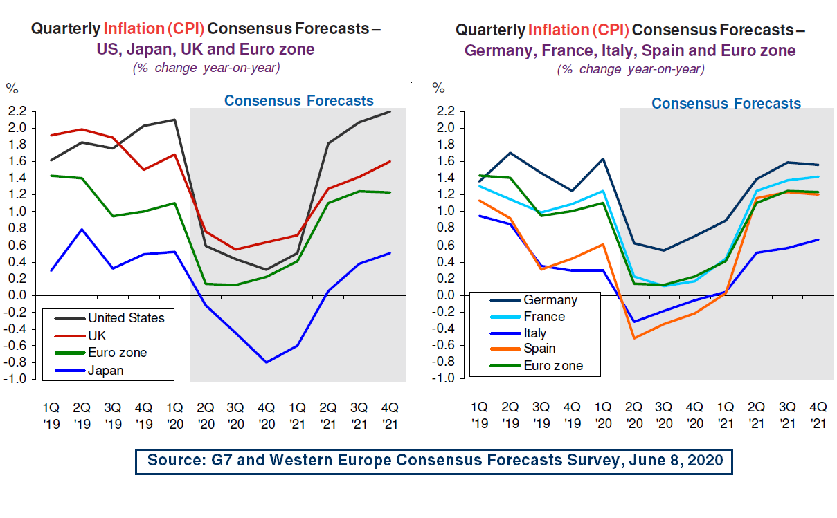 Quarterly Inflation Consensus Forecasts, June Survey