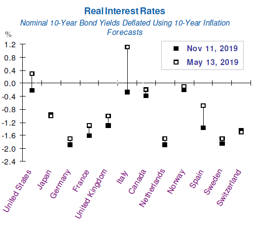 Real Long-Term Interest Rates