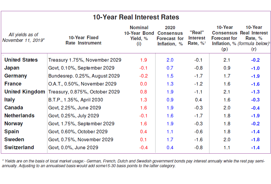 Real Interest Rate Forecasts