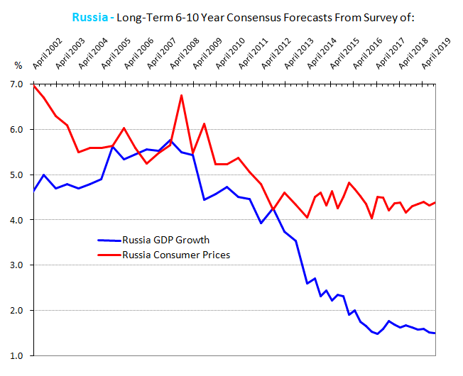 Russia Long-Term GDP Forecasts