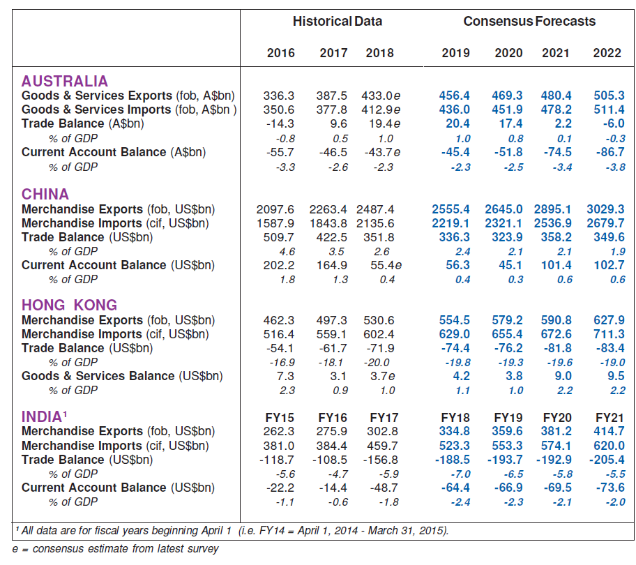 Trade and Current Account Consensus Forecasts