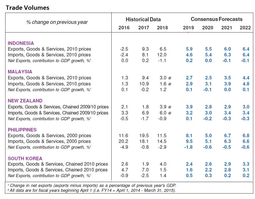 Trade Volumes Consensus Forecasts