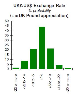US Dollar vs UK Pound Forecast Probabilities