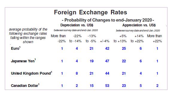 Exchange Rates - Probabilities