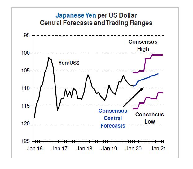 Japanese Yen vs US Dollar - Trading Ranges
