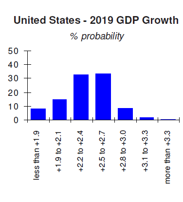 US 2019 GDP Growth Forecast Probabilities