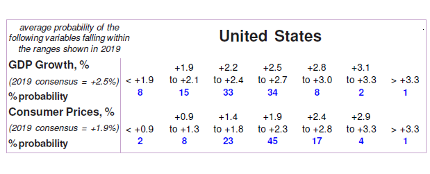 US GDP and CPI Forecast Probabilities for 2019