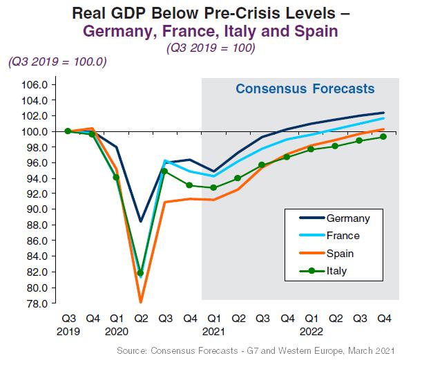 New Quarterly Consensus Forecasts