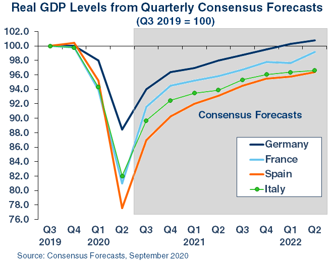 New Quarterly Consensus Forecasts