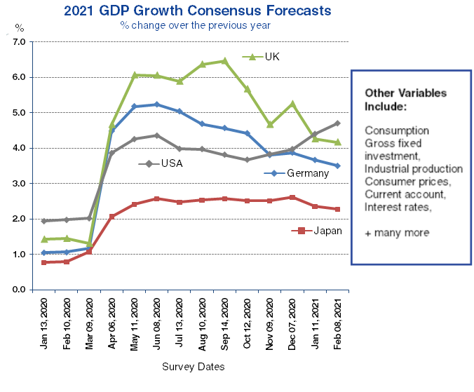 2021 GDP Growth Consensus Forecasts