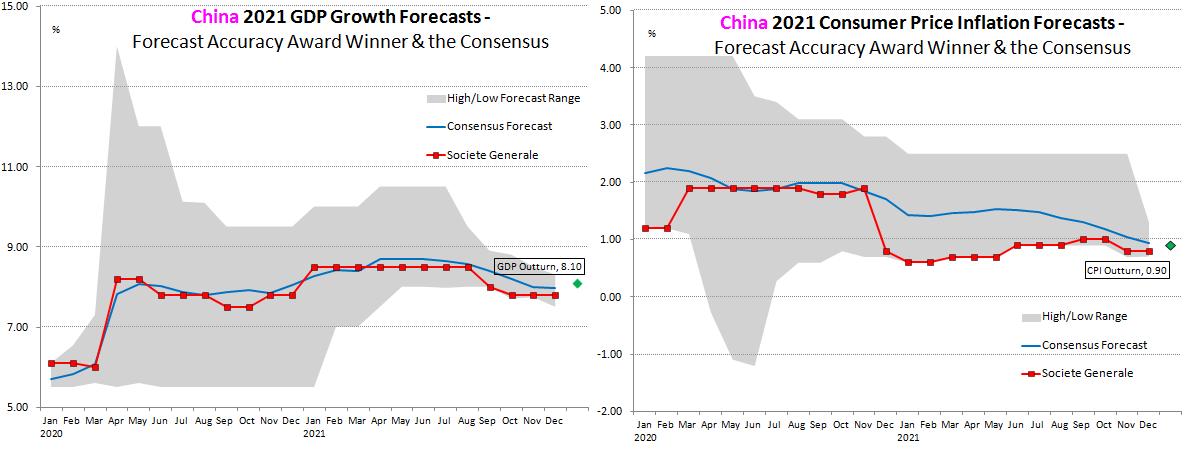 China Forecast Accuracy 2020
