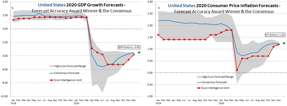 United States Forecast Accuracy 2020