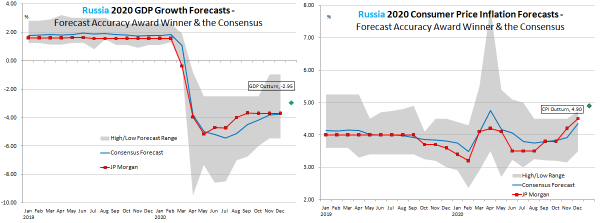 Russia Forecast Accuracy 2020