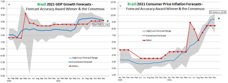Brazil Forecast Accuracy 2020
