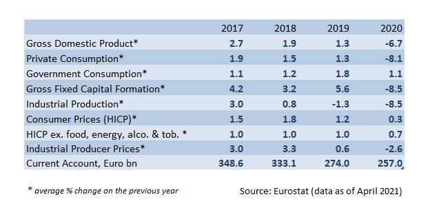 Euro zone historical economic data