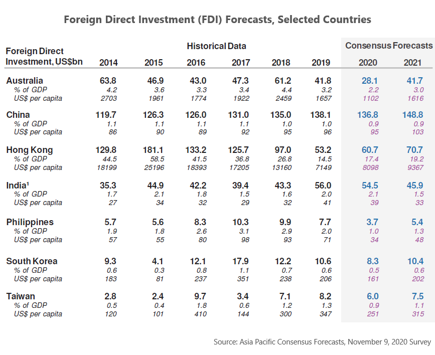Foreign Direct Investment Forecasts, November 2020 Survey