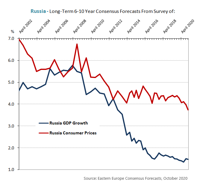 Russia Long-Term 6-10 Year Consensus Forecasts