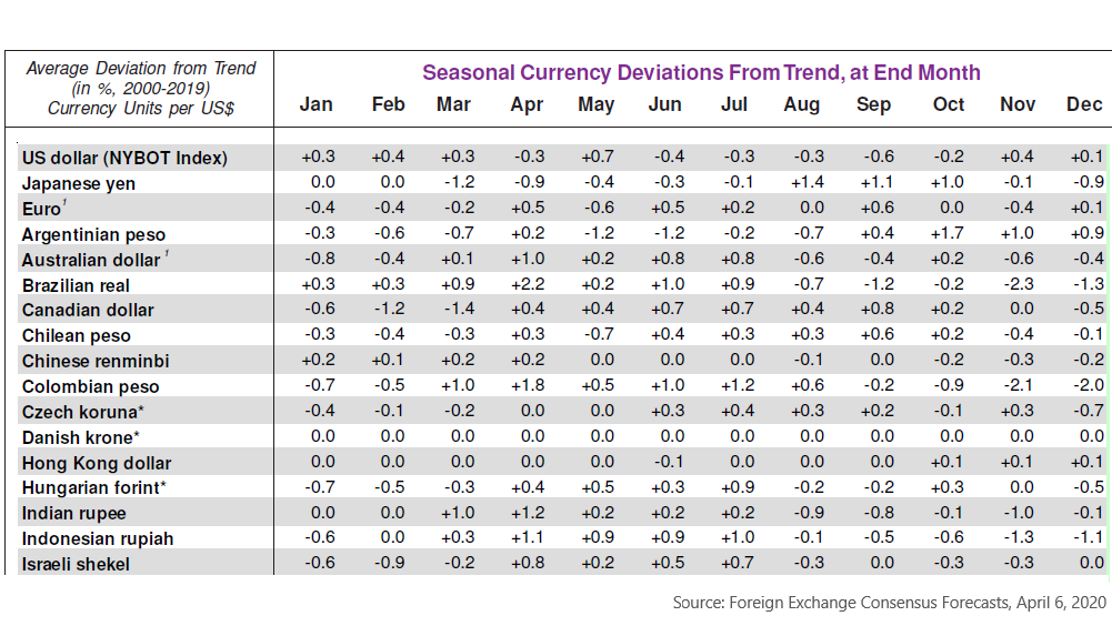 Seasonal Currency Patterns, April 2020