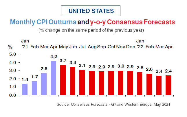 Forecasts on Monthly Inflation