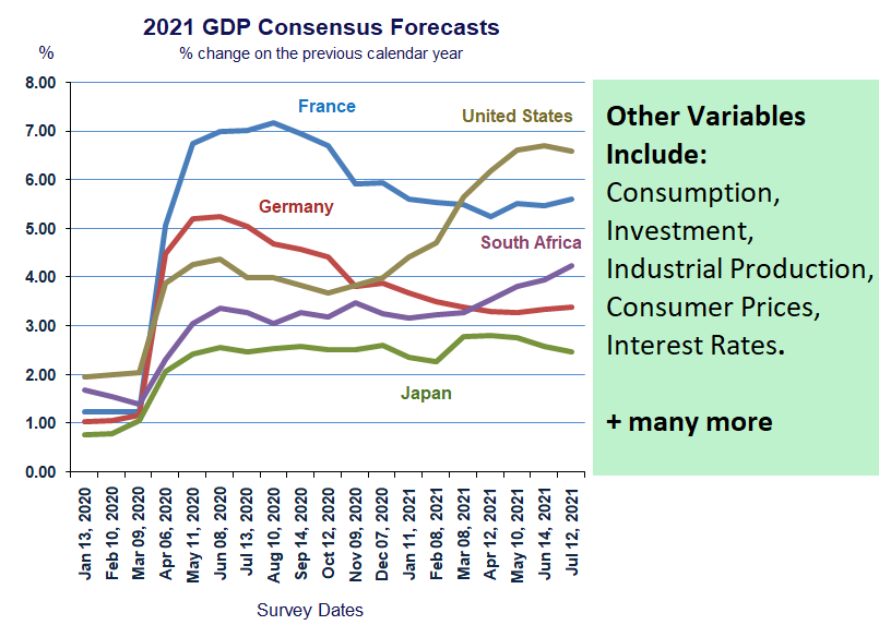 GDP Growth Consensus Forecasts