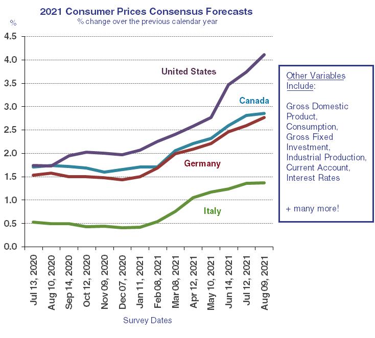 2021 Consumer Prices Forecasts