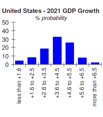 United States 2021 GDP Probabilites