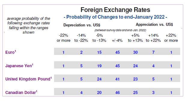 Forecast Probabilities Exchange Rates