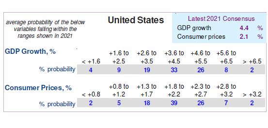Forecast Probabilities - United States