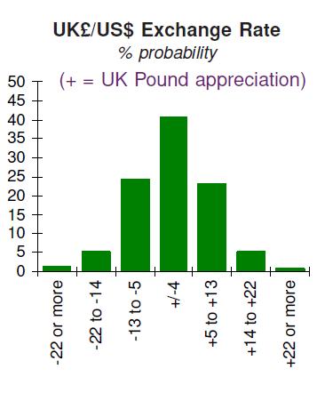 US Dollar v UK Pound Probabilities