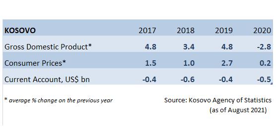 Kosovo Economic Data