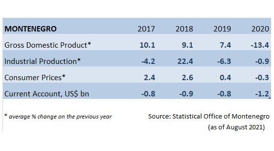 Montenegro Economic Forecasts