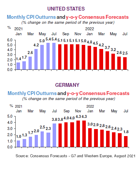 Monthly CPI Forecasts